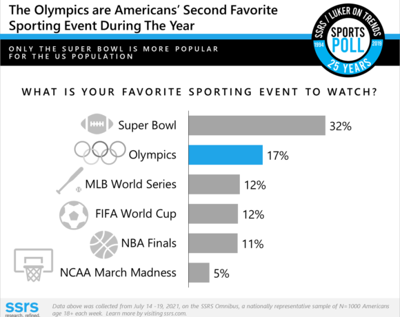 Tokyo Olympics could play critical role in regaining American sports fans