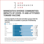 MINNESOTA'S DIVERSE COMMUNITIES: IMPACTS OF COVID AND ATTITUDES TOWARD VACCINE