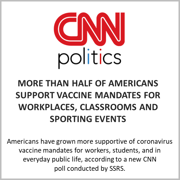 More than half of Americans support vaccine mandates for workplaces, classrooms and sporting events