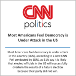 Most Americans feel democracy is under attack in the US