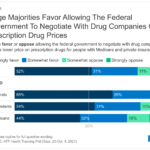 The Public Weighs In On Medicare Drug Negotiations